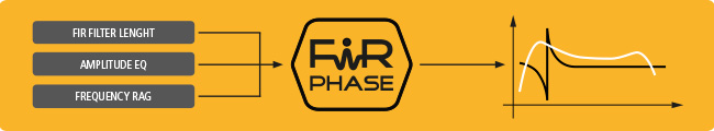 FiRPHASE - revolutionary DSP built into RCF MK4